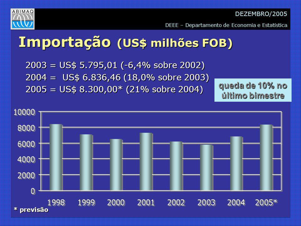 DEEE – Departamento de Economia e Estatística DEZEMBRO/2005 Importação (US$ milhões FOB) 2003 = US$ 5.795,01 (-6,4% sobre 2002) 2004 = US$ 6.836,46 (18,0% sobre 2003) 2005 = US$ 8.300,00* (21% sobre 2004) * previsão queda de 10% no último bimestre
