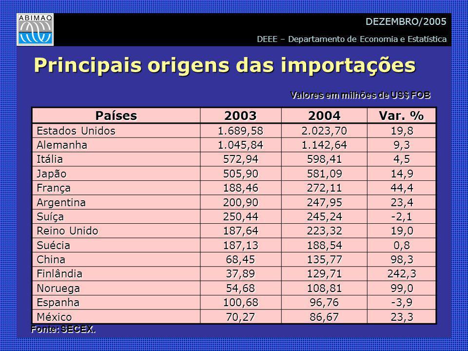 DEEE – Departamento de Economia e Estatística DEZEMBRO/2005 Principais origens das importações Países20032004 Var.