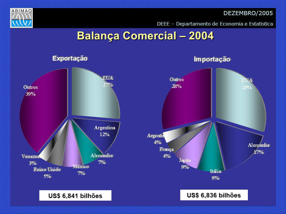 DEEE – Departamento de Economia e Estatística DEZEMBRO/2005 Balança Comercial – 2004 Balança Comercial – 2004 US$ 6,841 bilhões US$ 6,836 bilhões