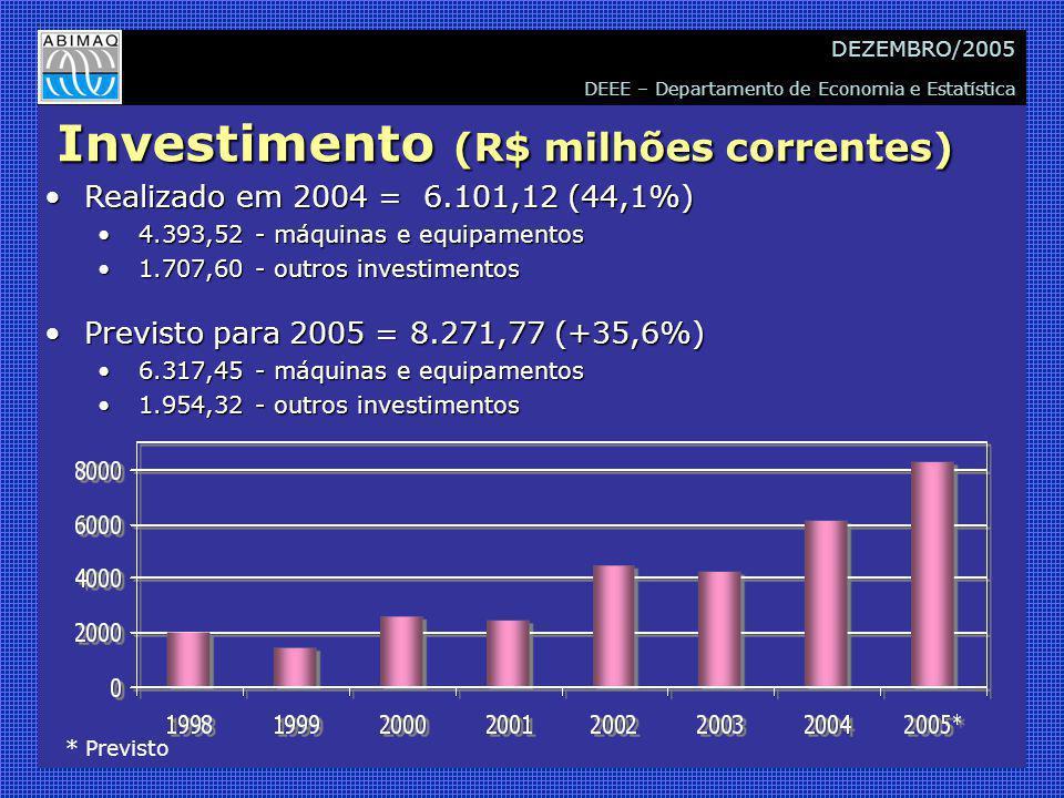 DEEE – Departamento de Economia e Estatística DEZEMBRO/2005 Investimento (R$ milhões correntes) Realizado em 2004 = 6.101,12 (44,1%)Realizado em 2004 = 6.101,12 (44,1%) 4.393,52 - máquinas e equipamentos 4.393,52 - máquinas e equipamentos 1.707,60 - outros investimentos 1.707,60 - outros investimentos Previsto para 2005 = 8.271,77 (+35,6%)Previsto para 2005 = 8.271,77 (+35,6%) 6.317,45 - máquinas e equipamentos 6.317,45 - máquinas e equipamentos 1.954,32 - outros investimentos 1.954,32 - outros investimentos * Previsto