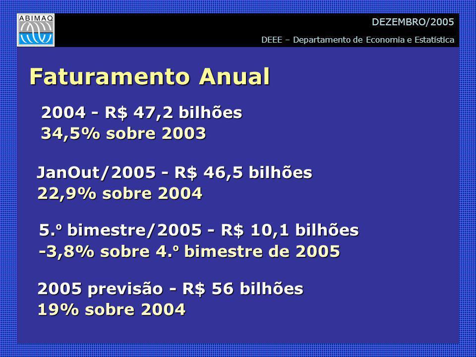DEEE – Departamento de Economia e Estatística DEZEMBRO/2005 Faturamento Anual 2004 - R$ 47,2 bilhões 34,5% sobre 2003 JanOut/2005 - R$ 46,5 bilhões 22,9% sobre 2004 2005 previsão - R$ 56 bilhões 19% sobre 2004 5.