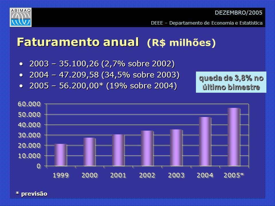 DEEE – Departamento de Economia e Estatística DEZEMBRO/2005 Faturamento anual Faturamento anual (R$ milhões) 2003 – 35.100,26 (2,7% sobre 2002)2003 – 35.100,26 (2,7% sobre 2002) 2004 – 47.209,58 (34,5% sobre 2003)2004 – 47.209,58 (34,5% sobre 2003) 2005 – 56.200,00* (19% sobre 2004)2005 – 56.200,00* (19% sobre 2004) * previsão queda de 3,8% no último bimestre
