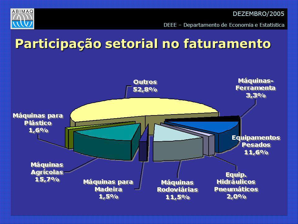 DEEE – Departamento de Economia e Estatística DEZEMBRO/2005 Participação setorial no faturamento