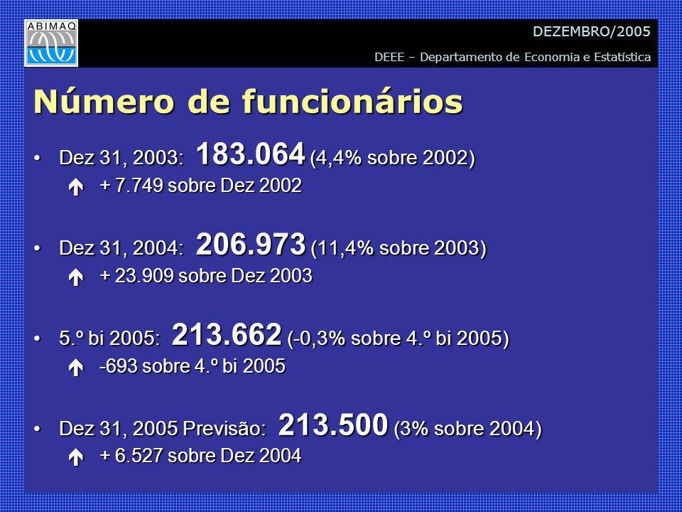 DEEE – Departamento de Economia e Estatística DEZEMBRO/2005 Número de funcionários Dez 31, 2003: 183.064 (4,4% sobre 2002)Dez 31, 2003: 183.064 (4,4% sobre 2002) é + 7.749 sobre Dez 2002 Dez 31, 2004: 206.973 (11,4% sobre 2003)Dez 31, 2004: 206.973 (11,4% sobre 2003) é + 23.909 sobre Dez 2003 5.º bi 2005: 213.662 (-0,3% sobre 4.º bi 2005)5.º bi 2005: 213.662 (-0,3% sobre 4.º bi 2005) é -693 sobre 4.º bi 2005 Dez 31, 2005 Previsão: 213.500 (3% sobre 2004)Dez 31, 2005 Previsão: 213.500 (3% sobre 2004) é + 6.527 sobre Dez 2004