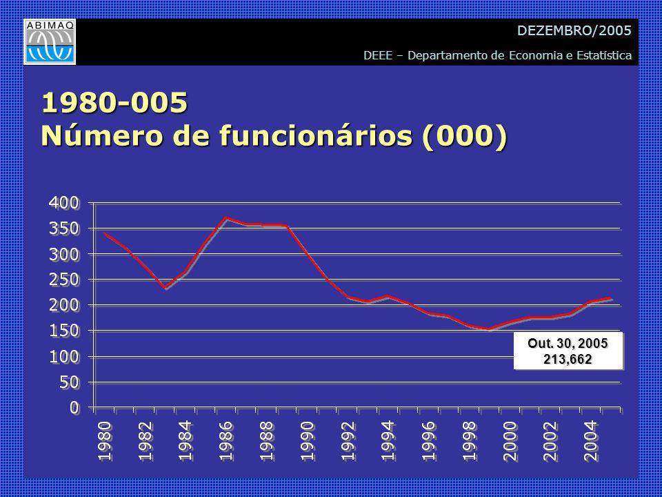 DEEE – Departamento de Economia e Estatística DEZEMBRO/2005 1980-005 Número de funcionários (000) Out.