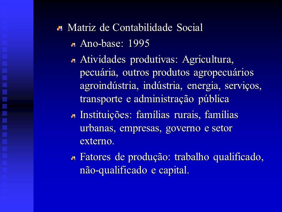 CONCLUSÃO Aumento da PEA: desemprego Produtividade:aumento da competitividade e desemprego Encargos sociais:pouco impacto sobre os indicadores macroeconômicos.