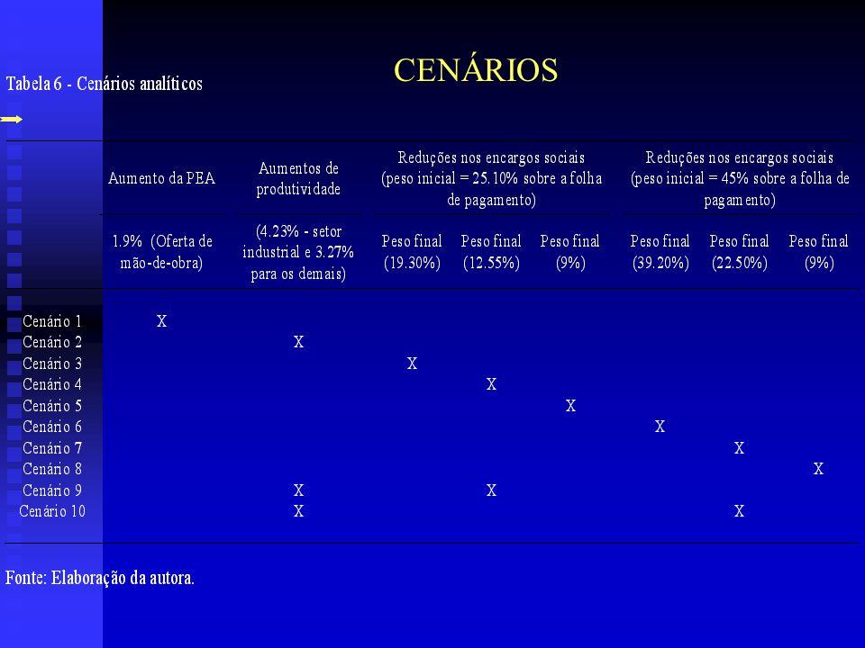Cenários: 3, 4 e 5 (Redução nos encargos sociais – 25,1%)