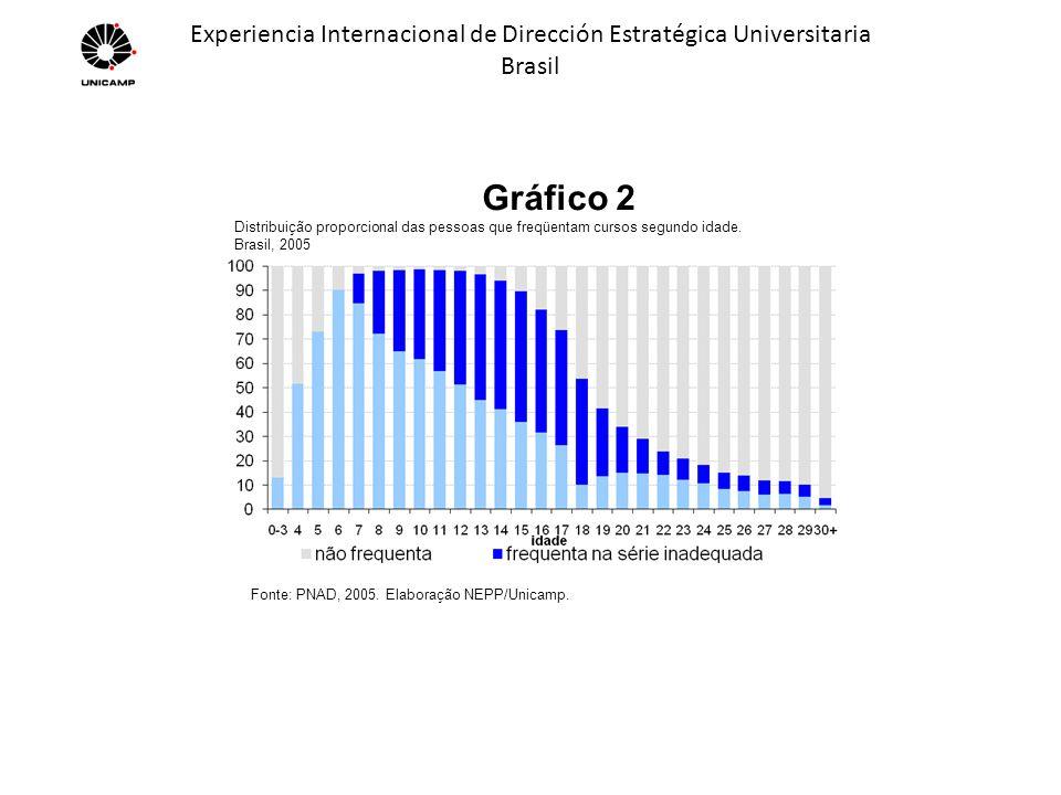 Experiencia Internacional de Dirección Estratégica Universitaria Brasil