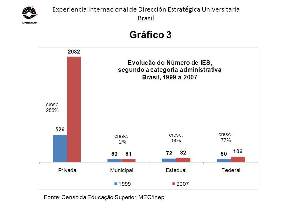 Experiencia Internacional de Dirección Estratégica Universitaria Brasil Gráfico 4 Fonte: Censo da Educação Superior, MEC/Inep.