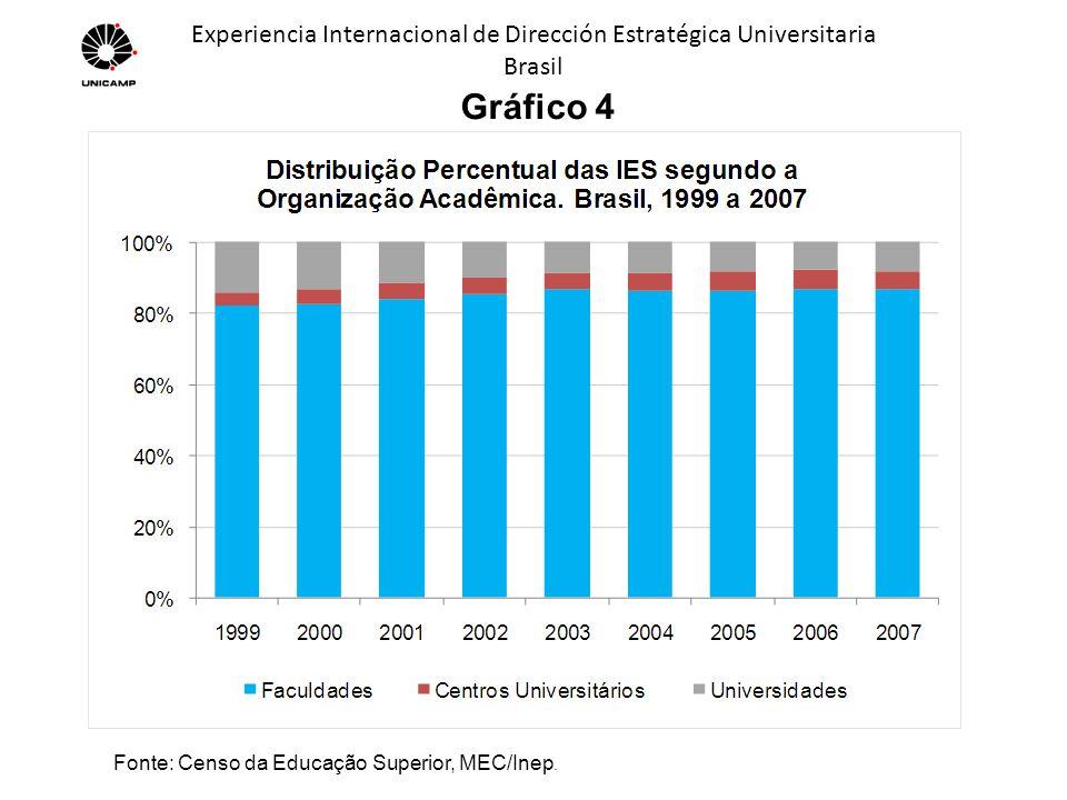 Experiencia Internacional de Dirección Estratégica Universitaria Brasil Tabela 2 Crescimento das IES por Organização Acadêmica, segundo categoria administrativa no período de 1999 a 2007 no Brasil Fonte: Censo da Educação Superior, MEC/Inep.