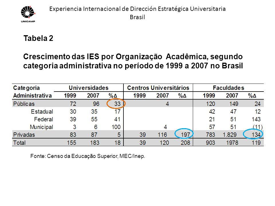 Experiencia Internacional de Dirección Estratégica Universitaria Brasil Gráfico 6Gráfico 7 Fonte: Censo da Educação Superior, MEC/Inep.