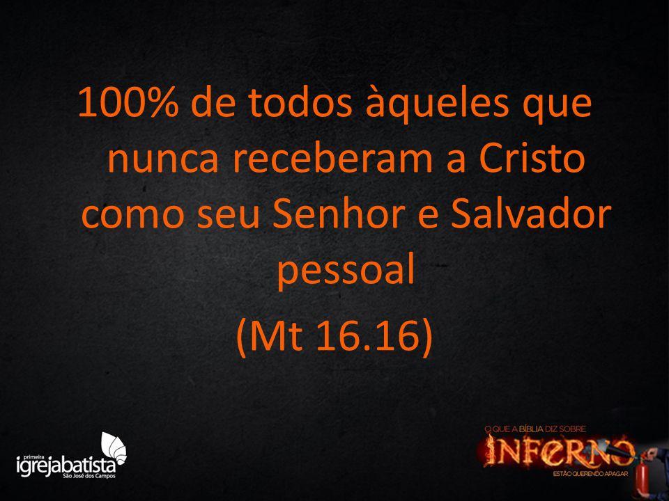 100% de todos àqueles que nunca receberam a Cristo como seu Senhor e Salvador pessoal (Mt 16.16)