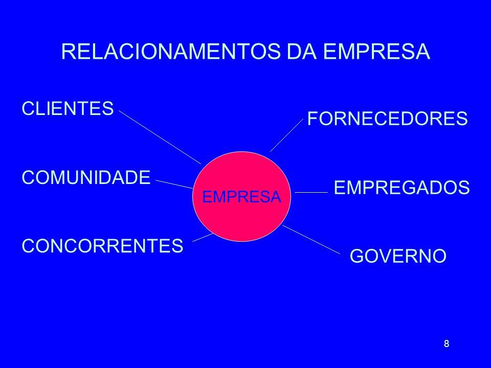 8 RELACIONAMENTOS DA EMPRESA EMPRESA CLIENTES COMUNIDADE CONCORRENTES FORNECEDORES EMPREGADOS GOVERNO