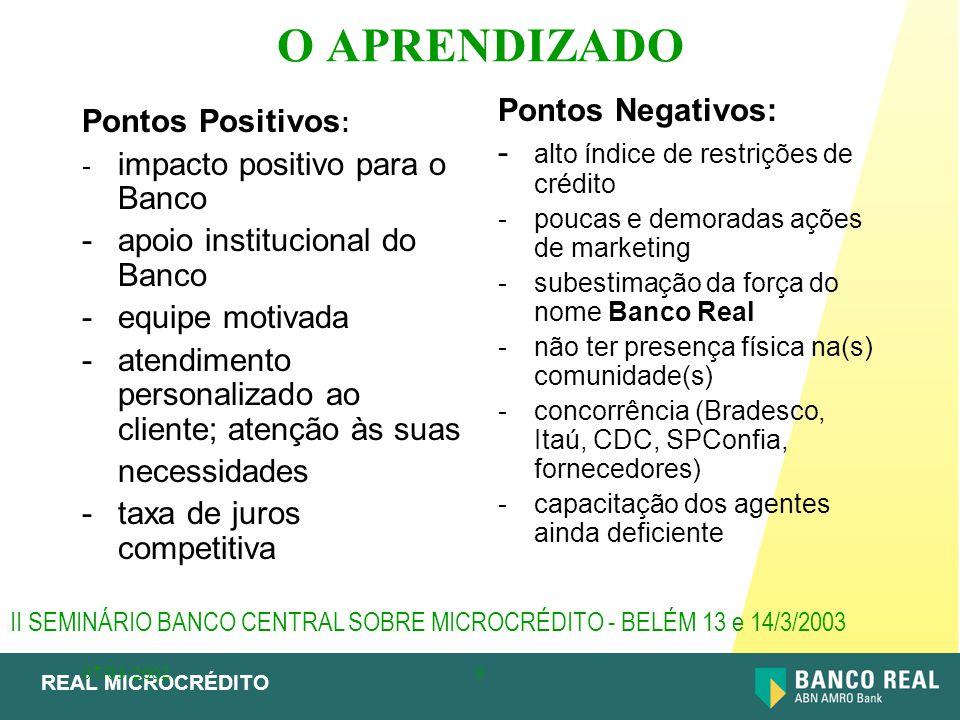 REAL MICROCRÉDITO 07/03/20029 O APRENDIZADO Pontos Positivos : - impacto positivo para o Banco - apoio institucional do Banco - equipe motivada - aten