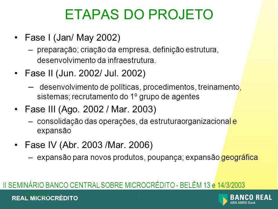 REAL MICROCRÉDITO 07/03/20029 ETAPAS DO PROJETO Fase I (Jan/ May 2002) –preparação; criação da empresa, definição estrutura, desenvolvimento da infrae