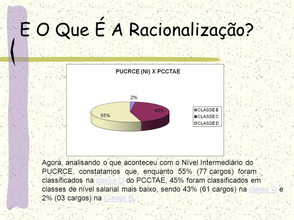 E O Que É A Racionalização? Agora, analisando o que aconteceu com o Nível Intermediário do PUCRCE, constatamos que, enquanto 55% (77 cargos) foram cla