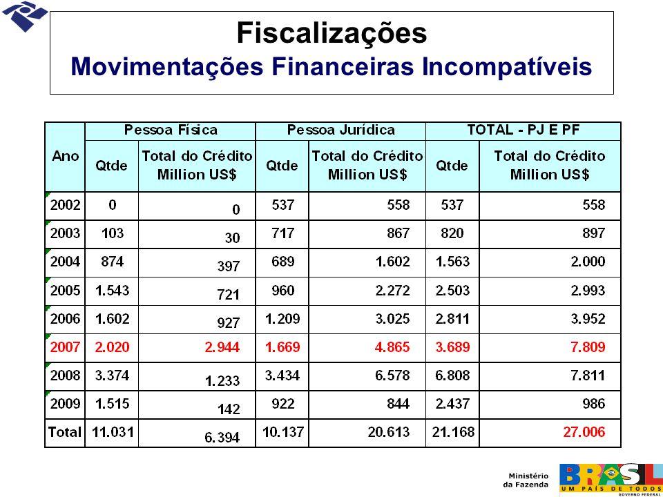 Fiscalizações Movimentações Financeiras Incompatíveis