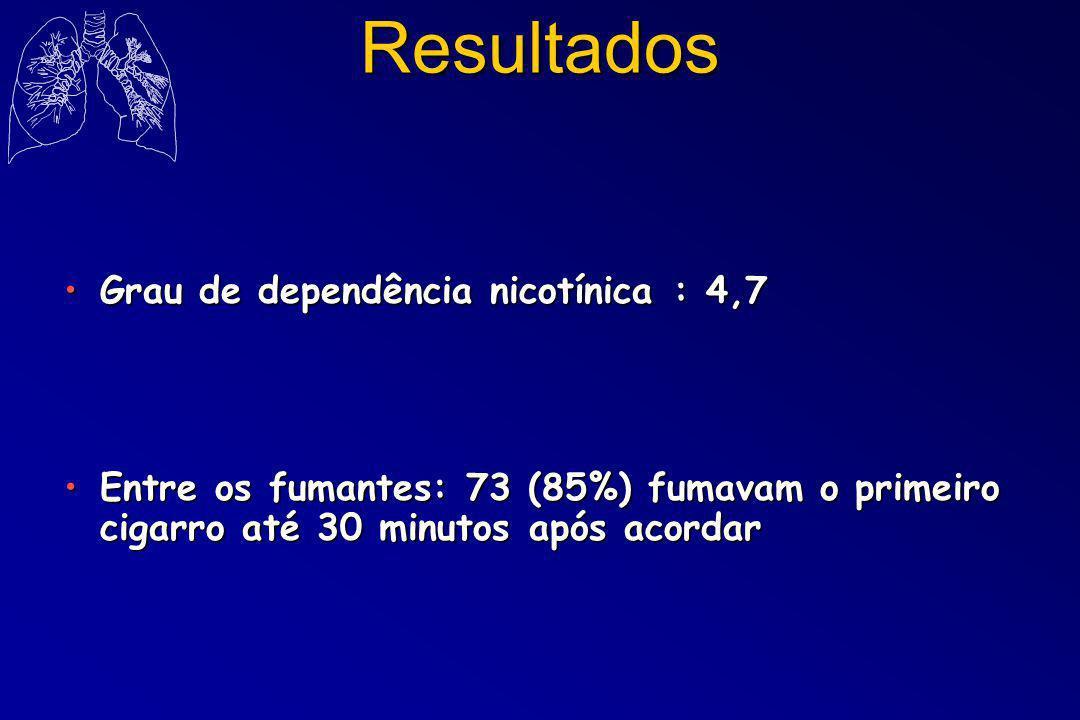 Resultados Grau de dependência nicotínica : 4,7Grau de dependência nicotínica : 4,7 Entre os fumantes: 73 (85%) fumavam o primeiro cigarro até 30 minu