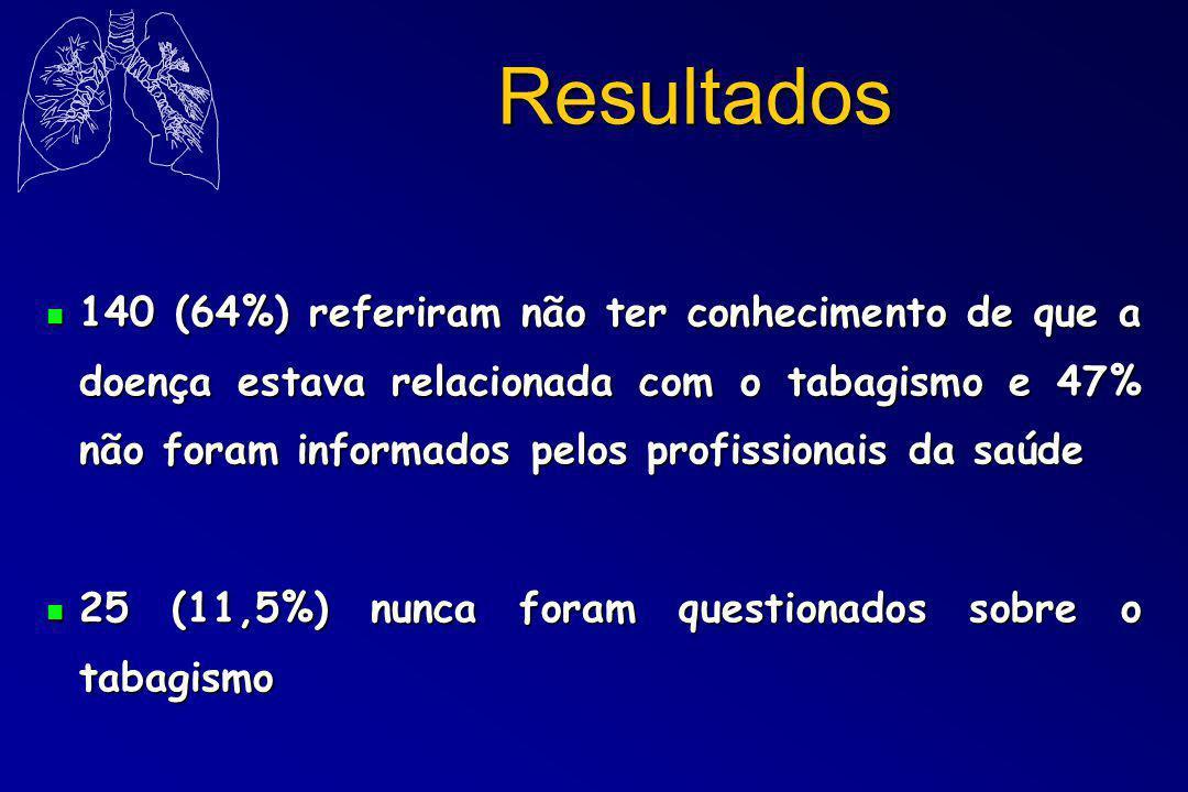 Resultados n 140 (64%) referiram não ter conhecimento de que a doença estava relacionada com o tabagismo e 47% não foram informados pelos profissionais da saúde n 25 (11,5%) nunca foram questionados sobre o tabagismo