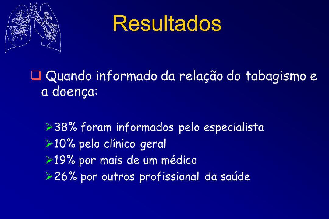 Resultados  Quando informado da relação do tabagismo e a doença:  38% foram informados pelo especialista  10% pelo clínico geral  19% por mais de