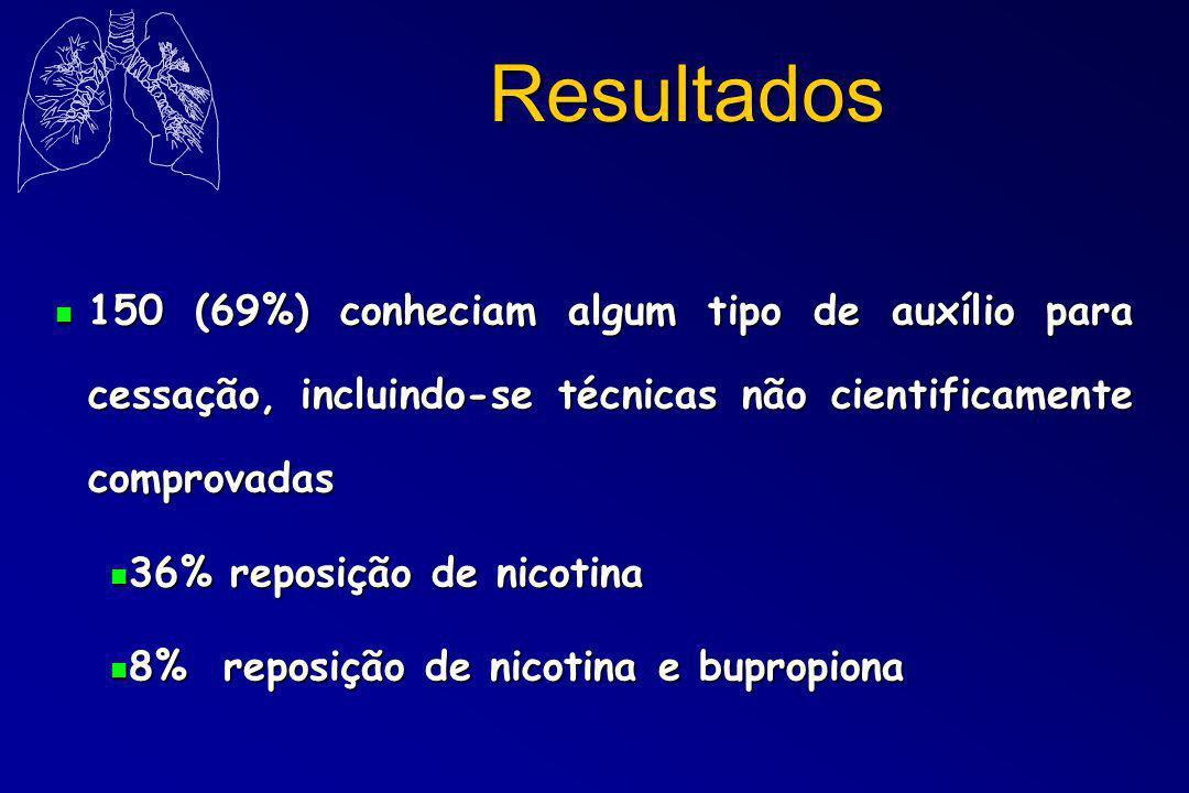Resultados n 150 (69%) conheciam algum tipo de auxílio para cessação, incluindo-se técnicas não cientificamente comprovadas n 36% reposição de nicotina n 8% reposição de nicotina e bupropiona