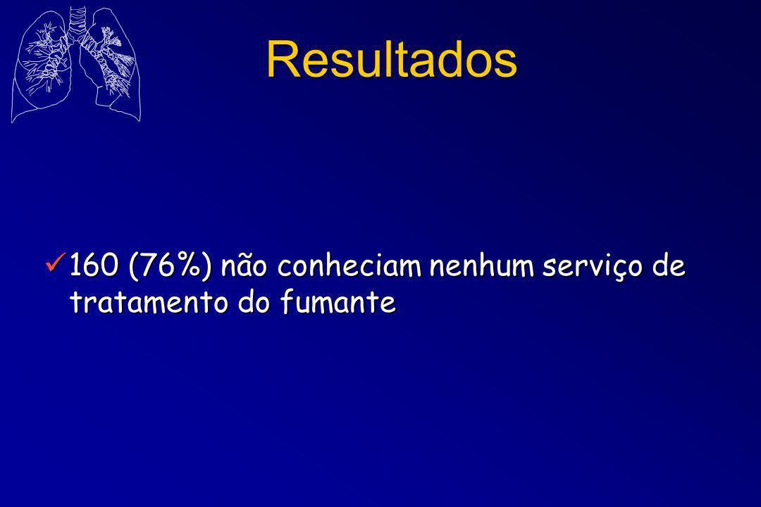 Resultados 160 (76%) não conheciam nenhum serviço de tratamento do fumante 160 (76%) não conheciam nenhum serviço de tratamento do fumante