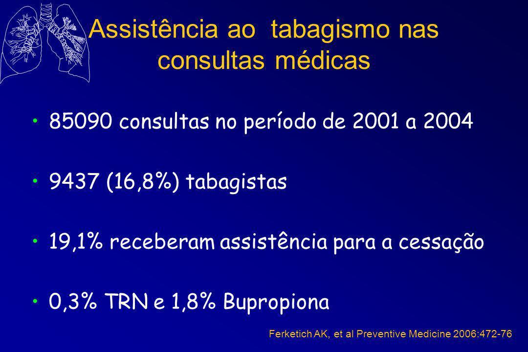 Assistência ao tabagismo nas consultas médicas 85090 consultas no período de 2001 a 2004 9437 (16,8%) tabagistas 19,1% receberam assistência para a cessação 0,3% TRN e 1,8% Bupropiona Ferketich AK, et al Preventive Medicine 2006:472-76