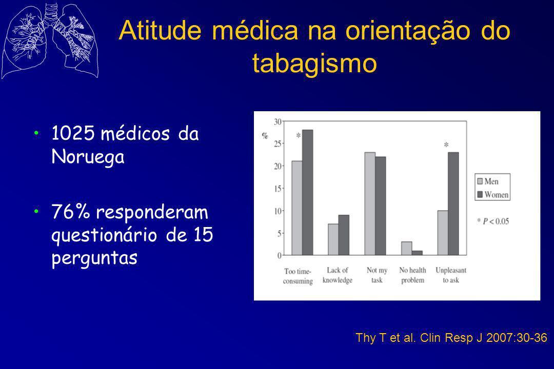 Atitude médica na orientação do tabagismo 1025 médicos da Noruega 76% responderam questionário de 15 perguntas Thy T et al.