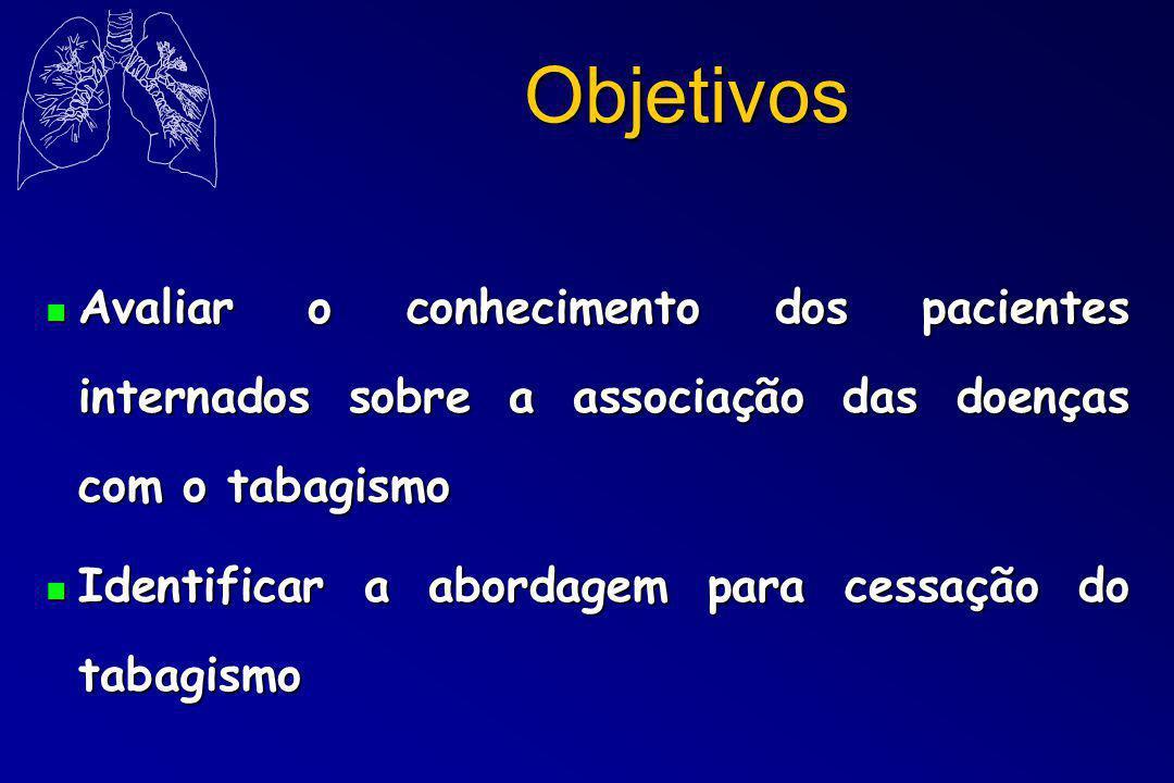 Objetivos n Avaliar o conhecimento dos pacientes internados sobre a associação das doenças com o tabagismo n Identificar a abordagem para cessação do tabagismo
