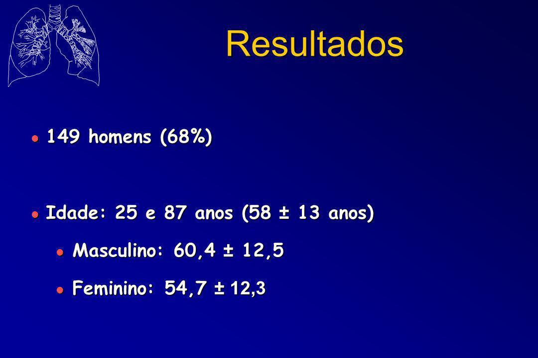 Resultados l 149 homens (68%) l Idade: 25 e 87 anos (58 ± 13 anos) l Masculino: 60,4 ± 12,5 Feminino: 54,7 ± 12,3 Feminino: 54,7 ± 12,3