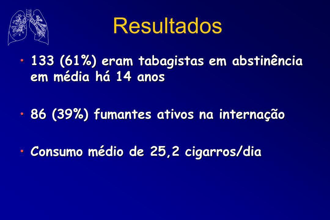 133 (61%) eram tabagistas em abstinência em média há 14 anos133 (61%) eram tabagistas em abstinência em média há 14 anos 86 (39%) fumantes ativos na internação86 (39%) fumantes ativos na internação Consumo médio de 25,2 cigarros/diaConsumo médio de 25,2 cigarros/dia Resultados