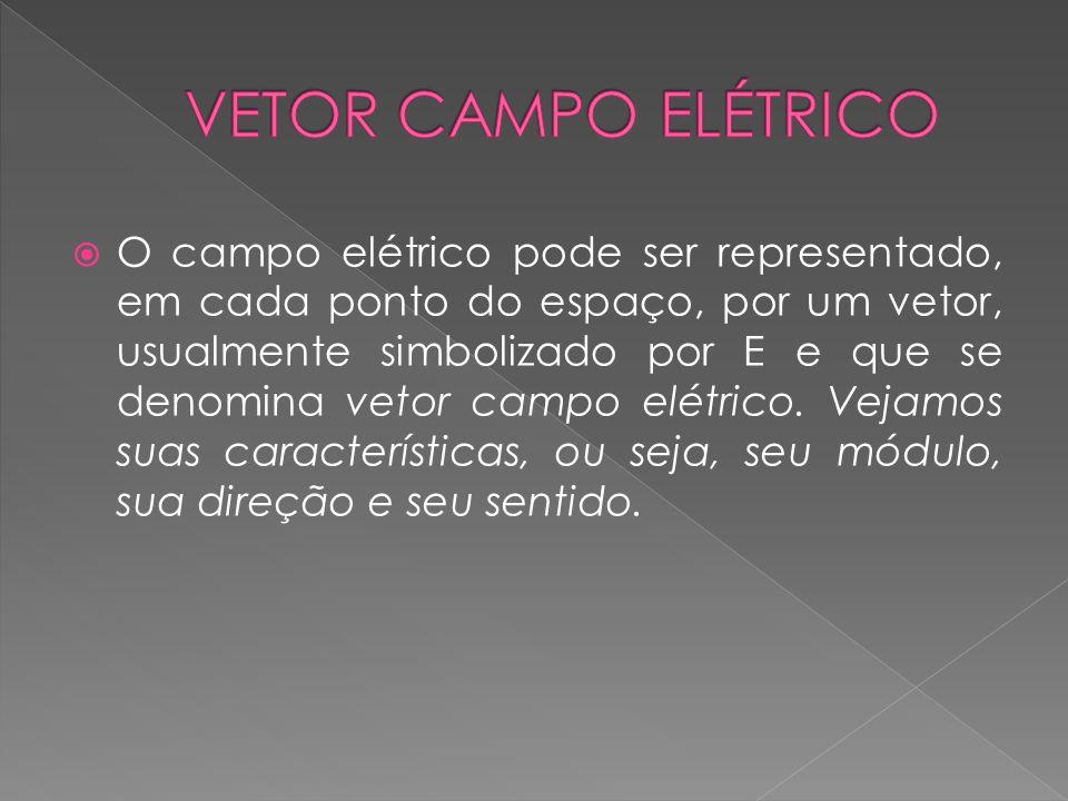  O campo elétrico pode ser representado, em cada ponto do espaço, por um vetor, usualmente simbolizado por E e que se denomina vetor campo elétrico.