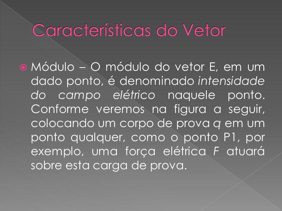  Módulo – O módulo do vetor E, em um dado ponto, é denominado intensidade do campo elétrico naquele ponto. Conforme veremos na figura a seguir, coloc