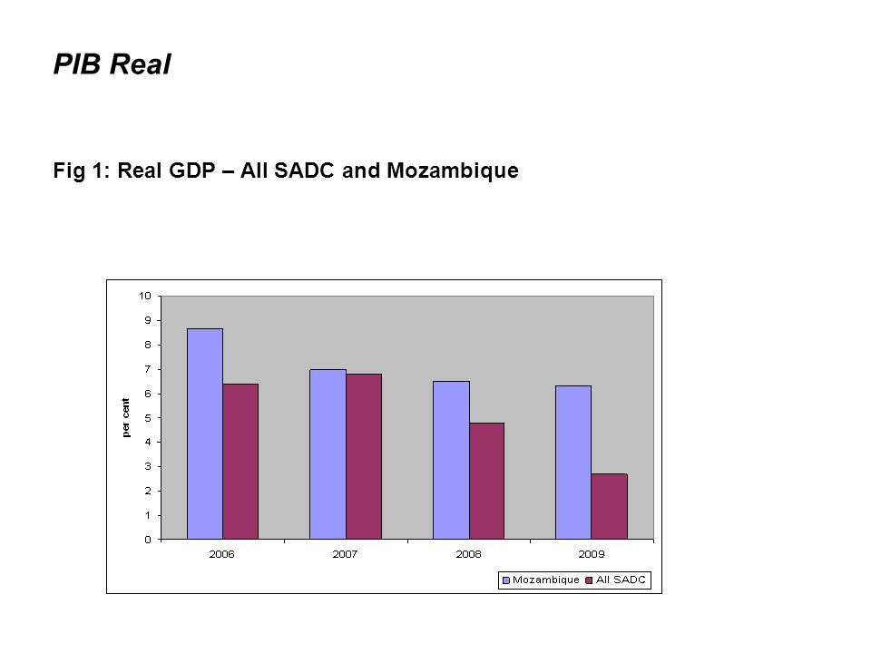 PIB Real Fig 1: Real GDP – All SADC and Mozambique
