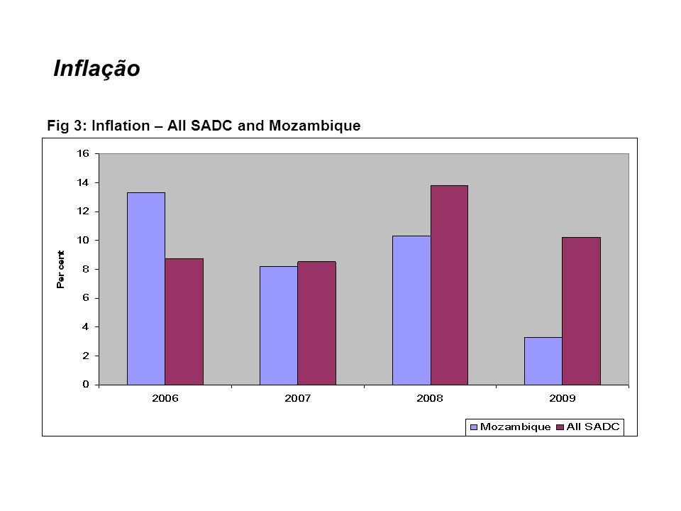 Balança Fiscal Fig 4: Fiscal Balance – All SADC and Mozambique