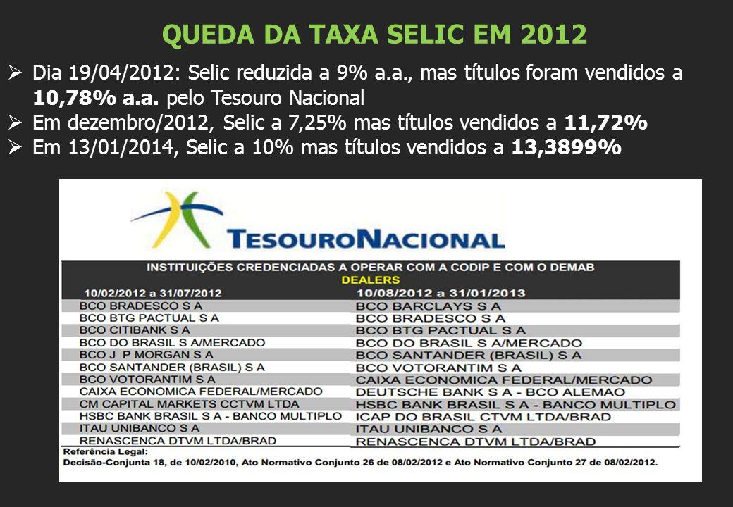 QUEDA DA TAXA SELIC EM 2012  Dia 19/04/2012: Selic reduzida a 9% a.a., mas títulos foram vendidos a 10,78% a.a.