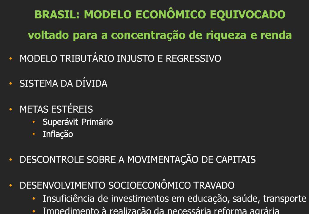 BRASIL: MODELO ECONÔMICO EQUIVOCADO voltado para a concentração de riqueza e renda MODELO TRIBUTÁRIO INJUSTO E REGRESSIVO SISTEMA DA DÍVIDA METAS ESTÉREIS Superávit Primário Inflação DESCONTROLE SOBRE A MOVIMENTAÇÃO DE CAPITAIS DESENVOLVIMENTO SOCIOECONÔMICO TRAVADO Insuficiência de investimentos em educação, saúde, transporte Impedimento à realização da necessária reforma agrária