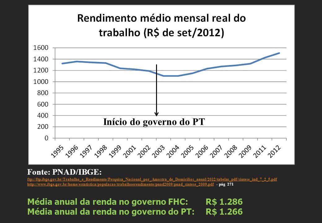 Fonte: PNAD/IBGE: ftp://ftp.ibge.gov.br/Trabalho_e_Rendimento/Pesquisa_Nacional_por_Amostra_de_Domicilios_anual/2012/tabelas_pdf/sintese_ind_7_2_5.pdf ftp://ftp.ibge.gov.br/Trabalho_e_Rendimento/Pesquisa_Nacional_por_Amostra_de_Domicilios_anual/2012/tabelas_pdf/sintese_ind_7_2_5.pdf http://www.ibge.gov.br/home/estatistica/populacao/trabalhoerendimento/pnad2009/pnad_sintese_2009.pdfhttp://www.ibge.gov.br/home/estatistica/populacao/trabalhoerendimento/pnad2009/pnad_sintese_2009.pdf - pág 271 Média anual da renda no governo FHC: R$ 1.286 Média anual da renda no governo do PT: R$ 1.266 Início do governo do PT