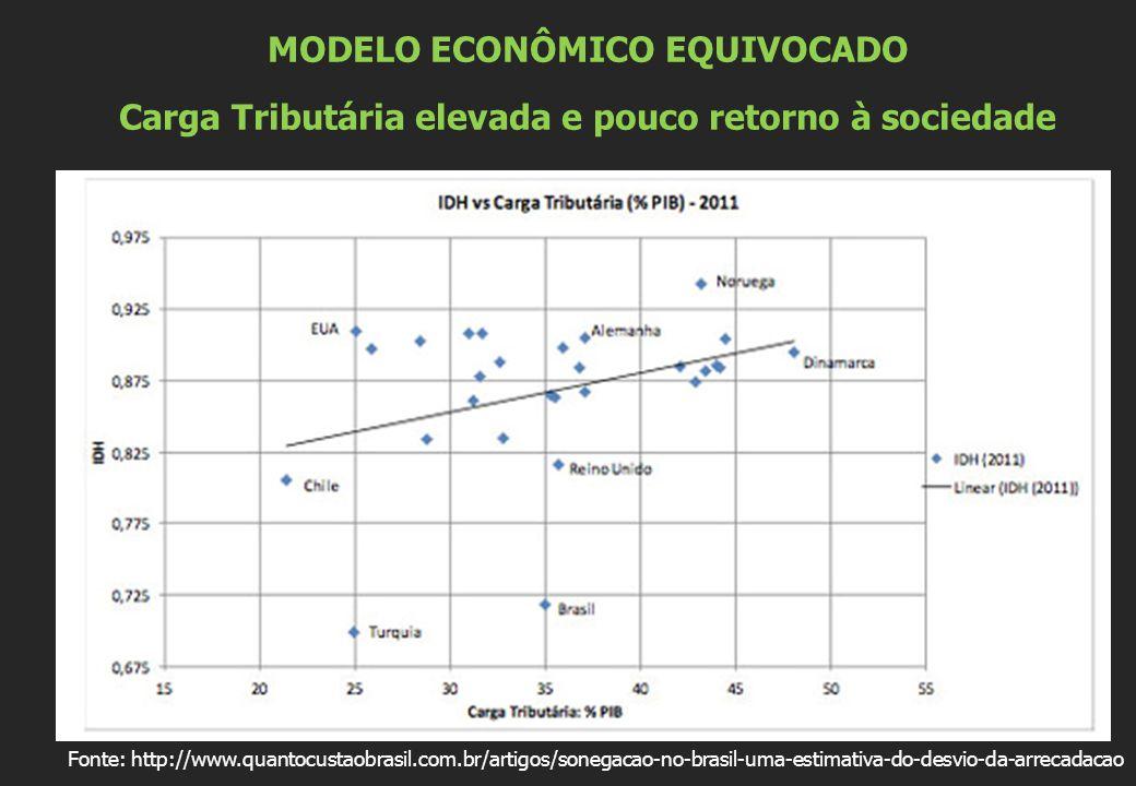 MODELO ECONÔMICO EQUIVOCADO Carga Tributária elevada e pouco retorno à sociedade Fonte: http://www.quantocustaobrasil.com.br/artigos/sonegacao-no-brasil-uma-estimativa-do-desvio-da-arrecadacao