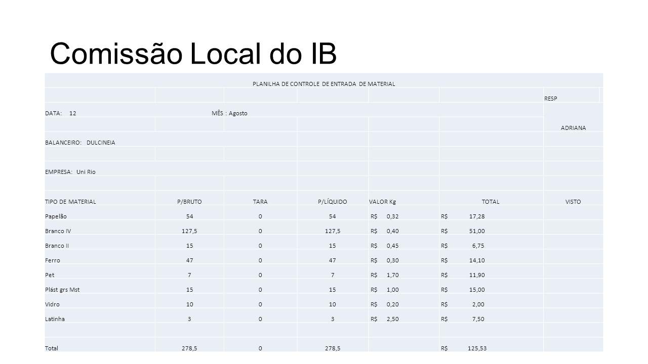 Comissão Local do IB PLANILHA DE CONTROLE DE ENTRADA DE MATERIAL RESP DATA: 12 MÊS : Agosto ADRIANA BALANCEIRO: DULCINEIA EMPRESA: Uni Rio TIPO DE MATERIALP/BRUTOTARAP/LÍQUIDOVALOR KgTOTALVISTO Papelão540 R$ 0,32 R$ 17,28 Branco IV127,50 R$ 0,40 R$ 51,00 Branco II150 R$ 0,45 R$ 6,75 Ferro470 R$ 0,30 R$ 14,10 Pet707 R$ 1,70 R$ 11,90 Plást grs Mst150 R$ 1,00 R$ 15,00 Vidro100 R$ 0,20 R$ 2,00 Latinha303 R$ 2,50 R$ 7,50 Total278,50 R$ 125,53