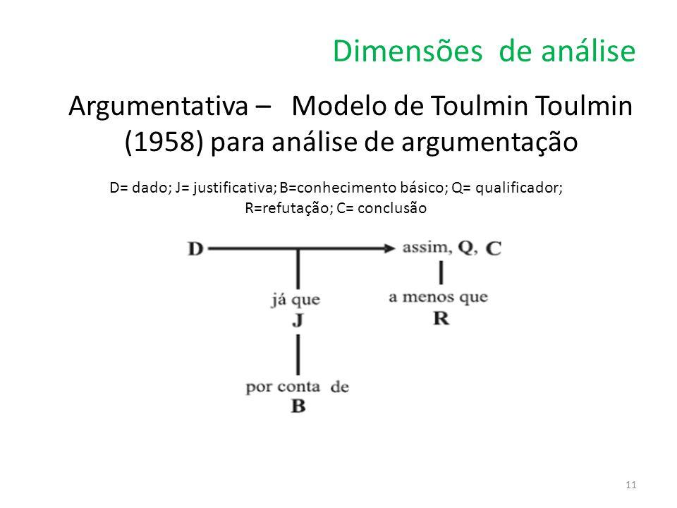 Dimensões de análise Argumentativa – Modelo de Toulmin Toulmin (1958) para análise de argumentação 11 D= dado; J= justificativa; B=conhecimento básico