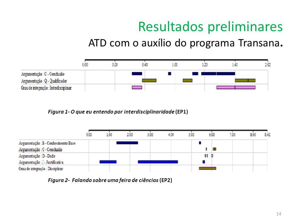 Resultados preliminares ATD com o auxílio do programa Transana. Figura 1- O que eu entendo por interdisciplinaridade (EP1) Figura 2- Falando sobre uma