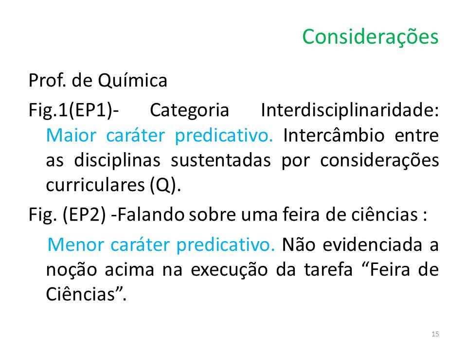 Considerações Prof. de Química Fig.1(EP1)- Categoria Interdisciplinaridade: Maior caráter predicativo. Intercâmbio entre as disciplinas sustentadas po