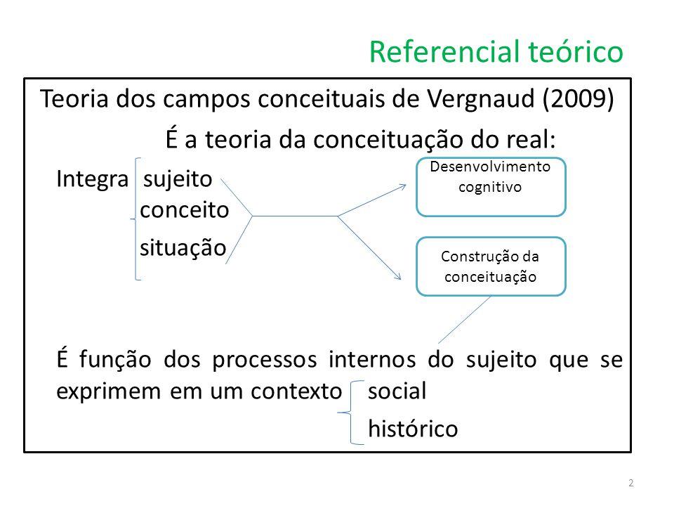 Referencial teórico Teoria dos campos conceituais de Vergnaud (2009) É a teoria da conceituação do real: Integra sujeito conceito situação É função do