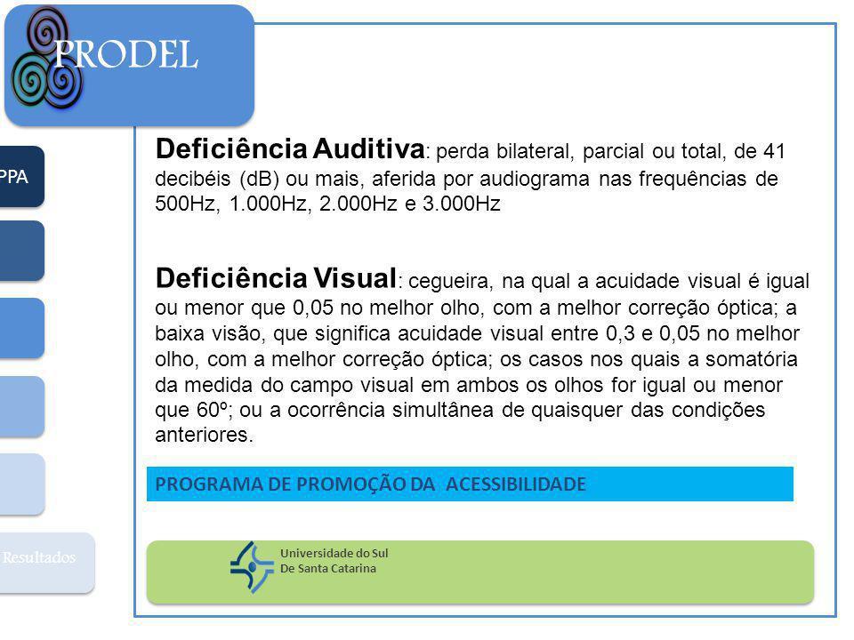PPA Resultados PRODEL Universidade do Sul De Santa Catarina PROGRAMA DE PROMOÇÃO DA ACESSIBILIDADE Deficiência Auditiva : perda bilateral, parcial ou total, de 41 decibéis (dB) ou mais, aferida por audiograma nas frequências de 500Hz, 1.000Hz, 2.000Hz e 3.000Hz Deficiência Visual : cegueira, na qual a acuidade visual é igual ou menor que 0,05 no melhor olho, com a melhor correção óptica; a baixa visão, que significa acuidade visual entre 0,3 e 0,05 no melhor olho, com a melhor correção óptica; os casos nos quais a somatória da medida do campo visual em ambos os olhos for igual ou menor que 60º; ou a ocorrência simultânea de quaisquer das condições anteriores.