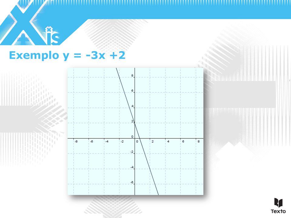 Exemplo y = -3x +2