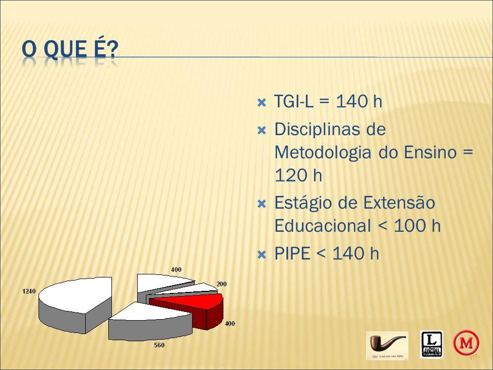‹nº›  TGI-L = 140 h  Disciplinas de Metodologia do Ensino = 120 h  Estágio de Extensão Educacional < 100 h  PIPE < 140 h