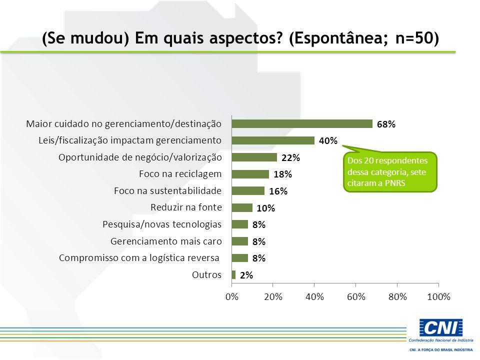 (Se mudou) Em quais aspectos? (Espontânea; n=50) Dos 20 respondentes dessa categoria, sete citaram a PNRS