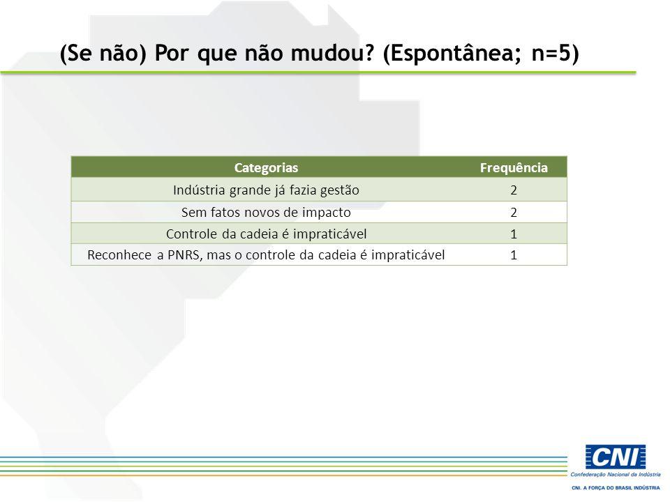 CategoriasFrequência Indústria grande já fazia gestão2 Sem fatos novos de impacto2 Controle da cadeia é impraticável1 Reconhece a PNRS, mas o controle