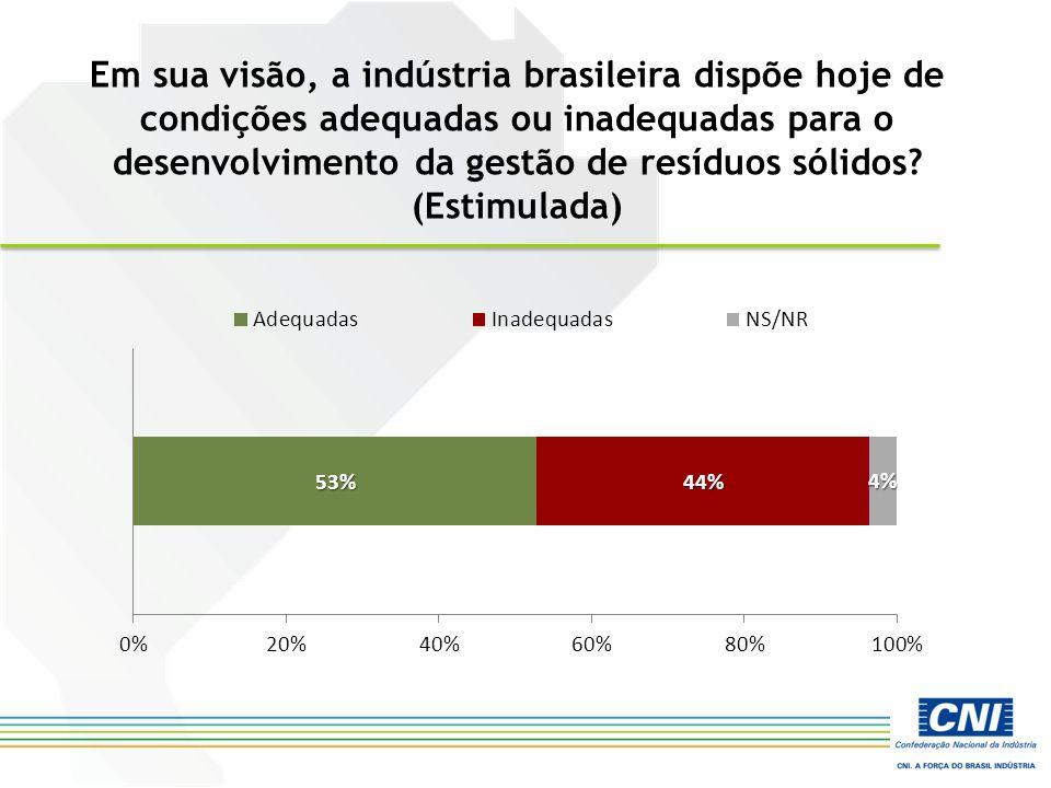Em sua visão, a indústria brasileira dispõe hoje de condições adequadas ou inadequadas para o desenvolvimento da gestão de resíduos sólidos? (Estimula